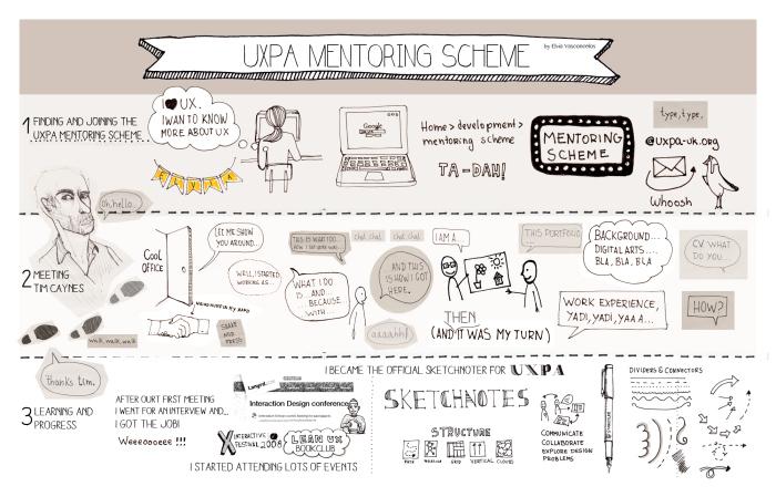 uxpa_mentoring_sketchnote_elvia