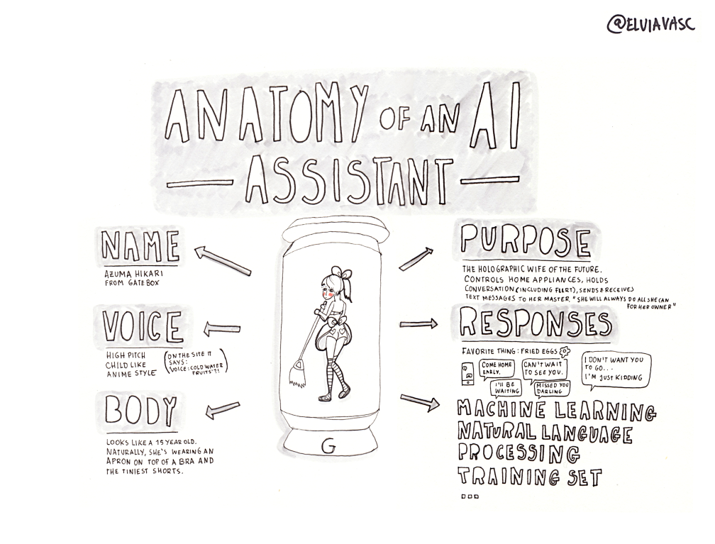 _01-anatomy-of-an-ai-v02